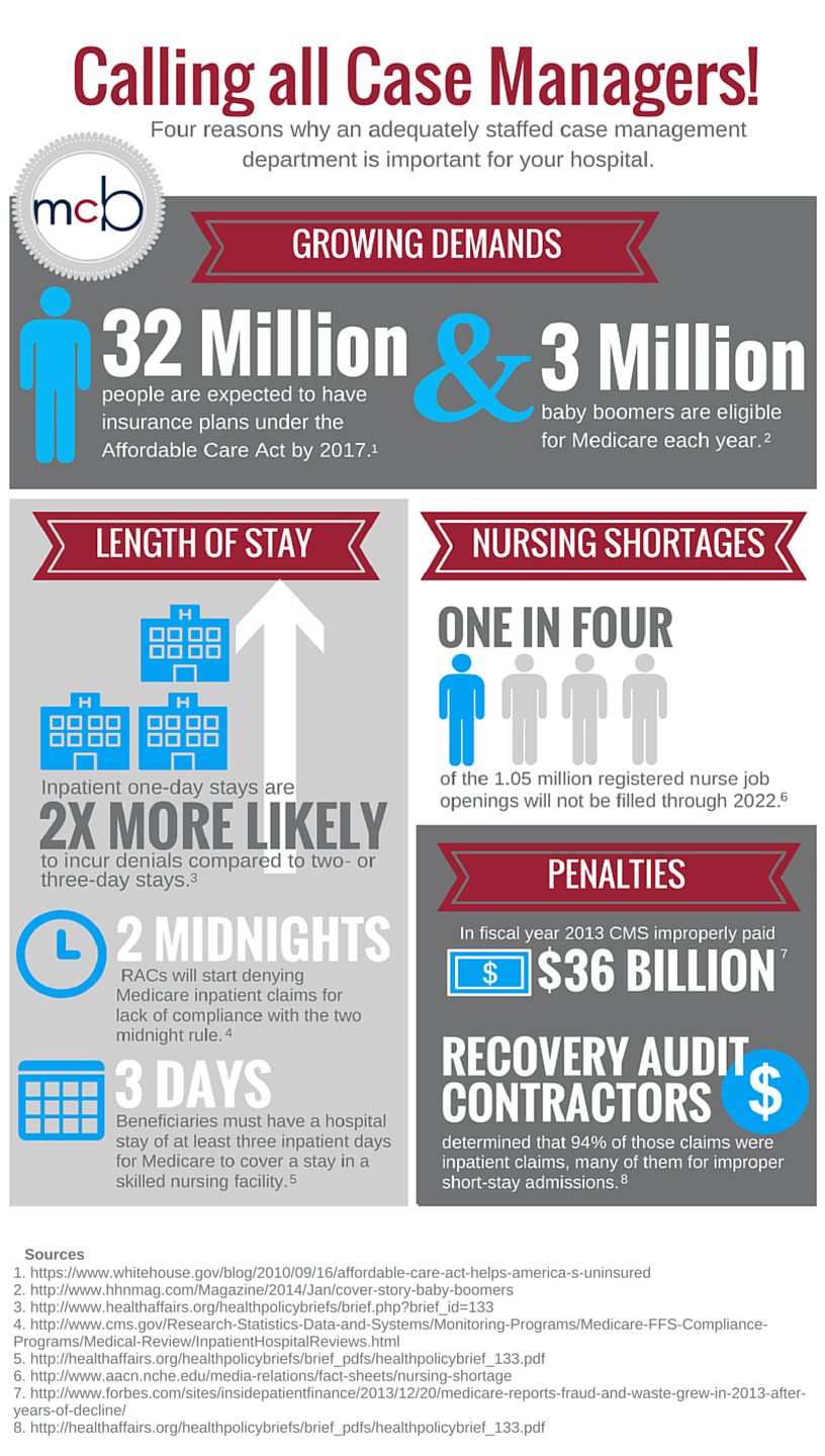 Case management infographic