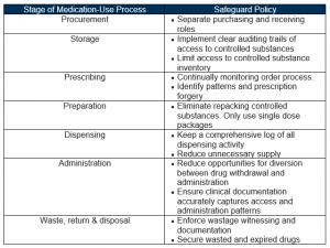 Drug Diversion Table